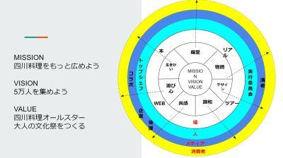 四川フェスコンセプト